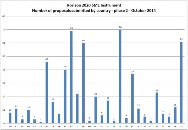 SME Instrument Phase 2 stats - 1st cut off date